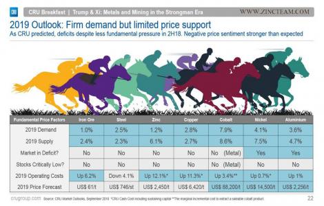 پیش بینی متوسط قیمت فلزات در سال 2019