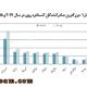 برترین صادرکنندگان کنسانتره سرب روی